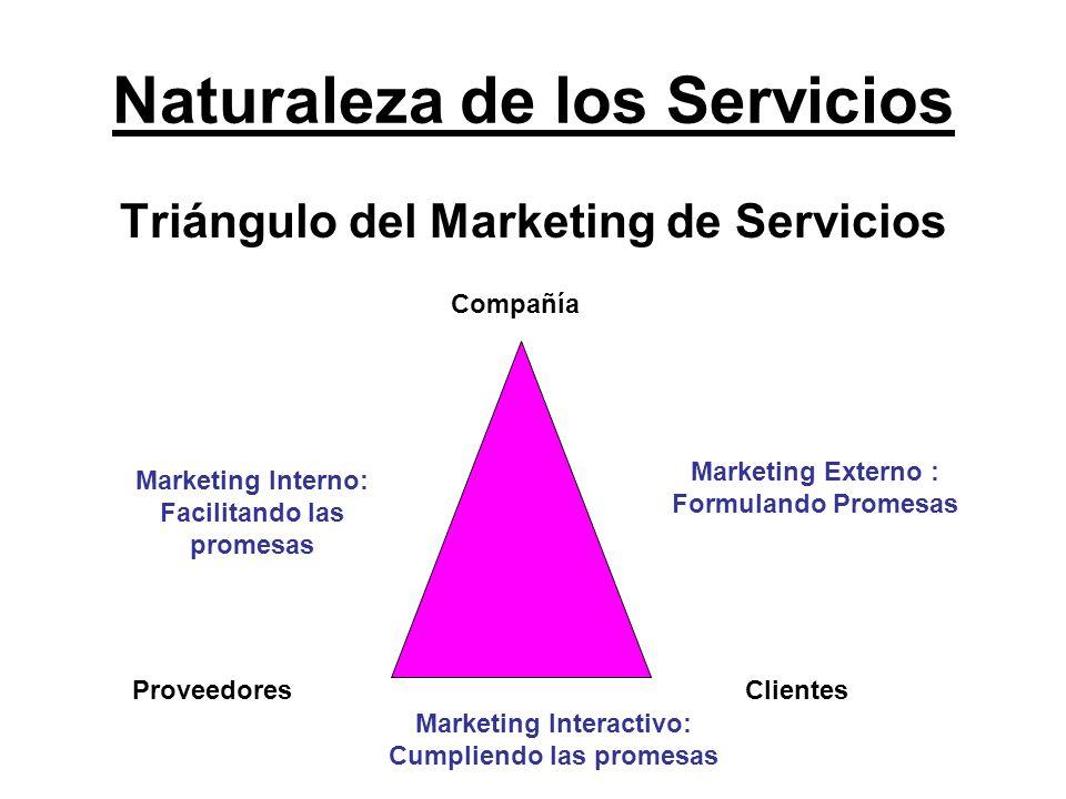Naturaleza de los Servicios