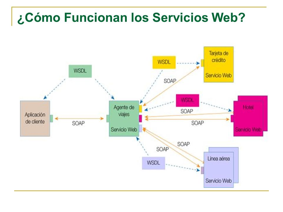 ¿Cómo Funcionan los Servicios Web