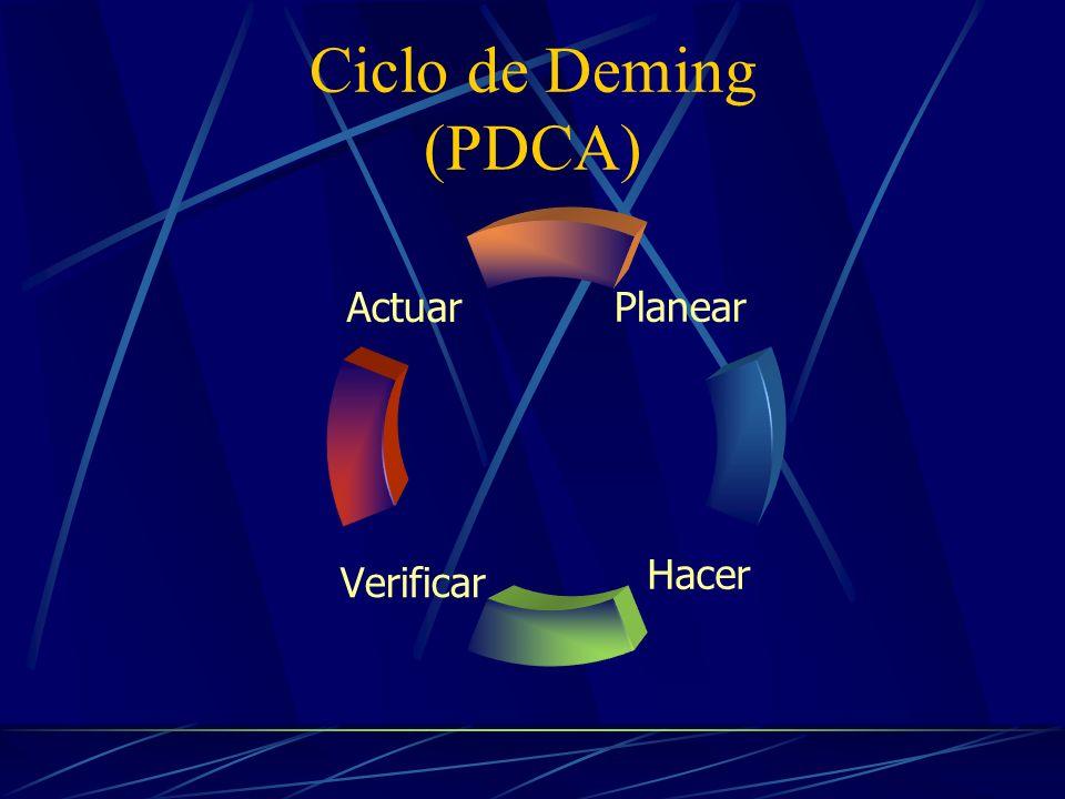 Ciclo de Deming (PDCA)