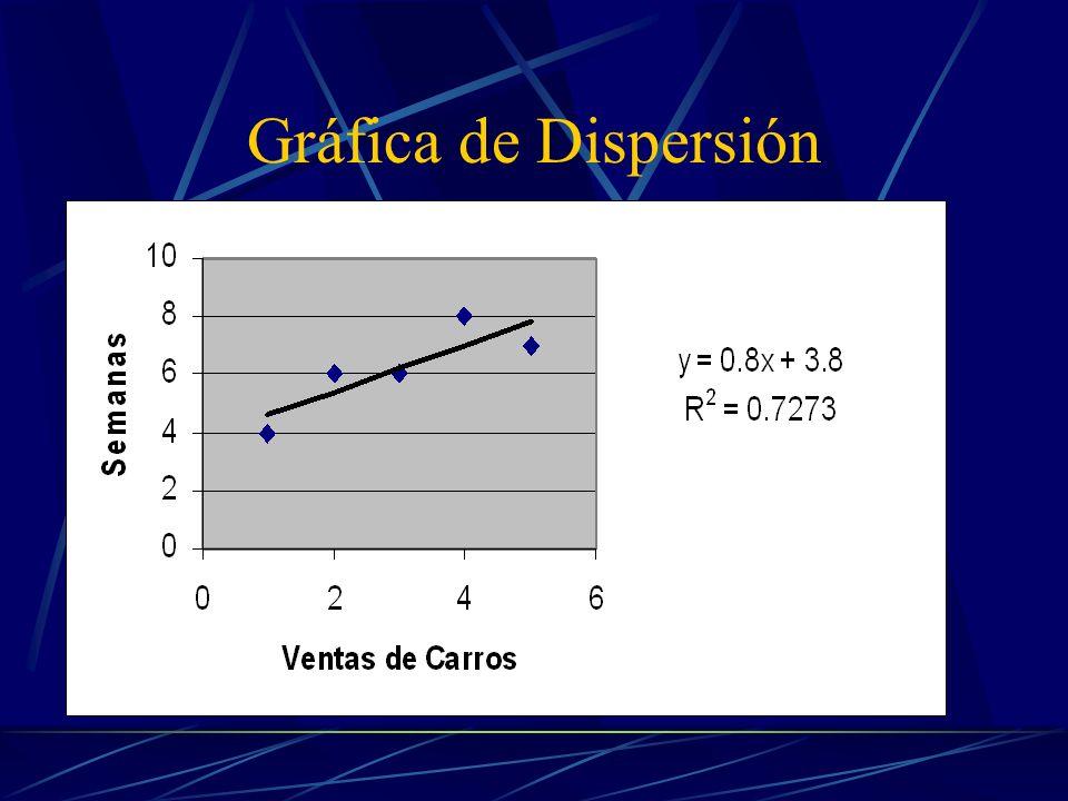 Gráfica de Dispersión