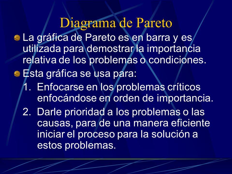 Diagrama de Pareto La gráfica de Pareto es en barra y es utilizada para demostrar la importancia relativa de los problemas o condiciones.
