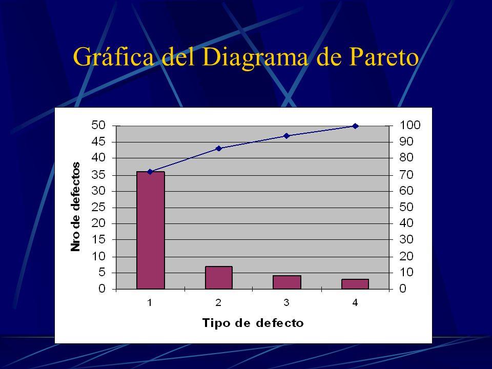 Gráfica del Diagrama de Pareto