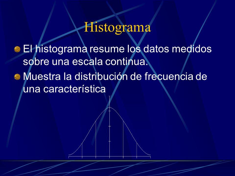 Histograma El histograma resume los datos medidos sobre una escala continua.
