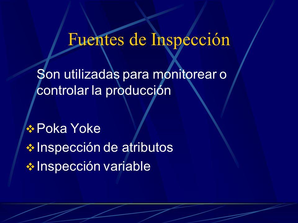 Fuentes de Inspección Son utilizadas para monitorear o controlar la producción. Poka Yoke. Inspección de atributos.