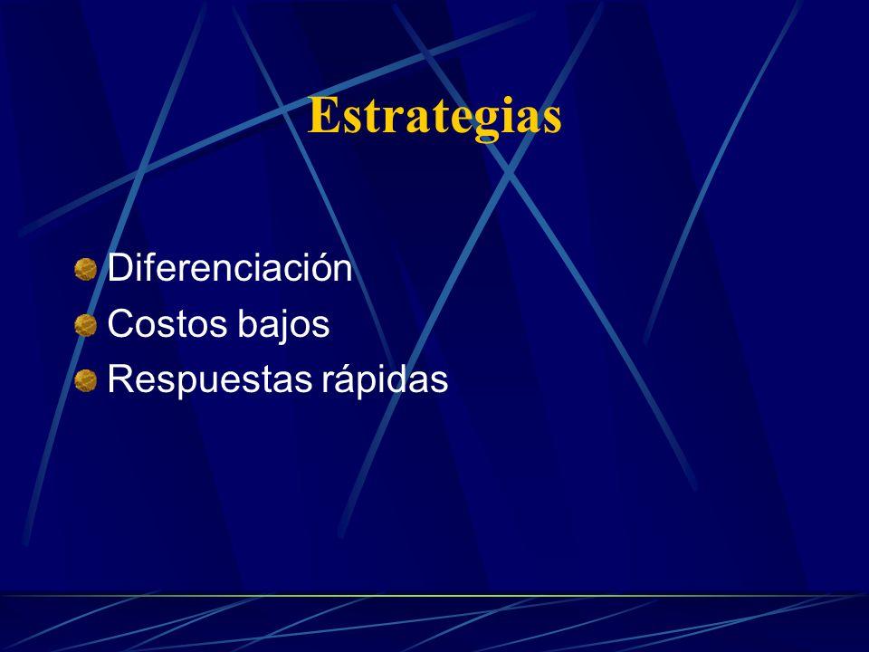 Estrategias Diferenciación Costos bajos Respuestas rápidas