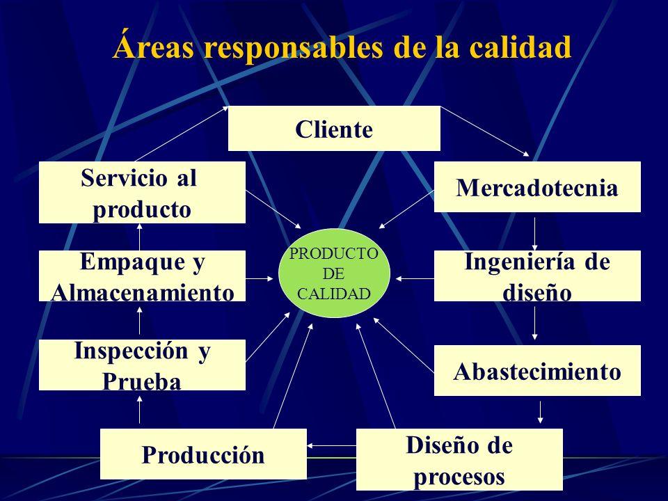 Áreas responsables de la calidad