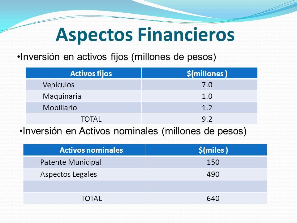 Aspectos Financieros Inversión en activos fijos (millones de pesos)