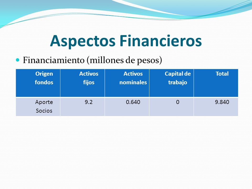 Aspectos Financieros Financiamiento (millones de pesos) Origen fondos