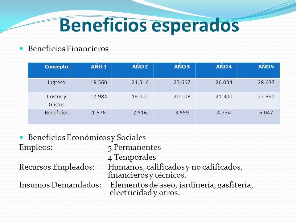 Beneficios esperados Beneficios Financieros
