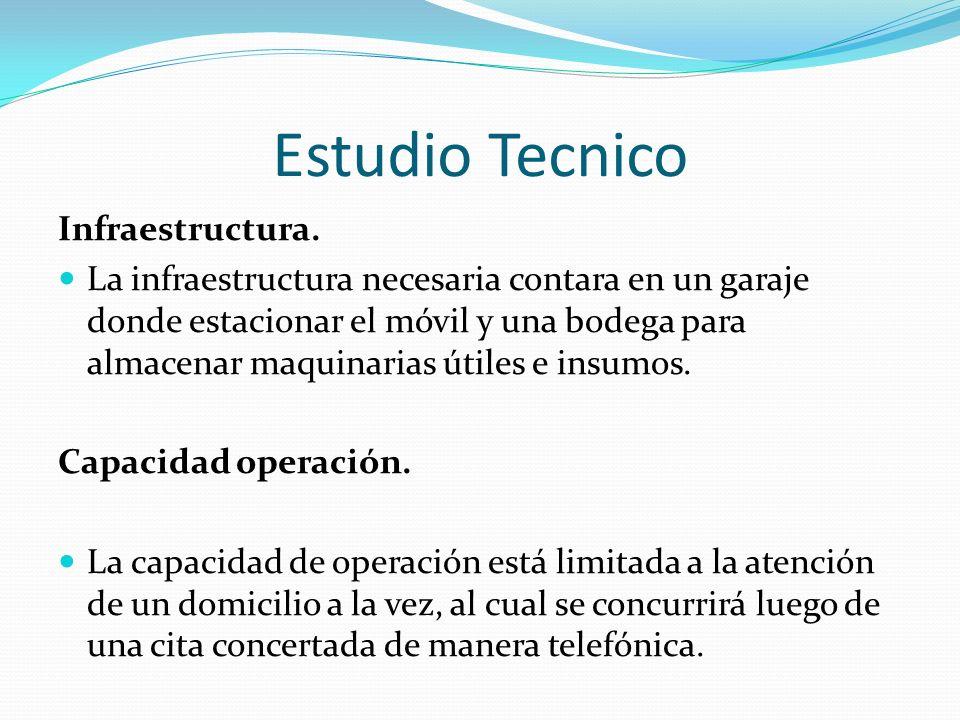Estudio Tecnico Infraestructura.