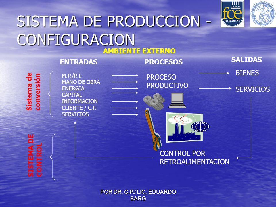 SISTEMA DE PRODUCCION -CONFIGURACION