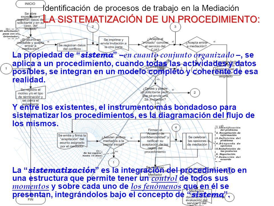 Identificación de procesos de trabajo en la Mediación LA SISTEMATIZACIÓN DE UN PROCEDIMIENTO: