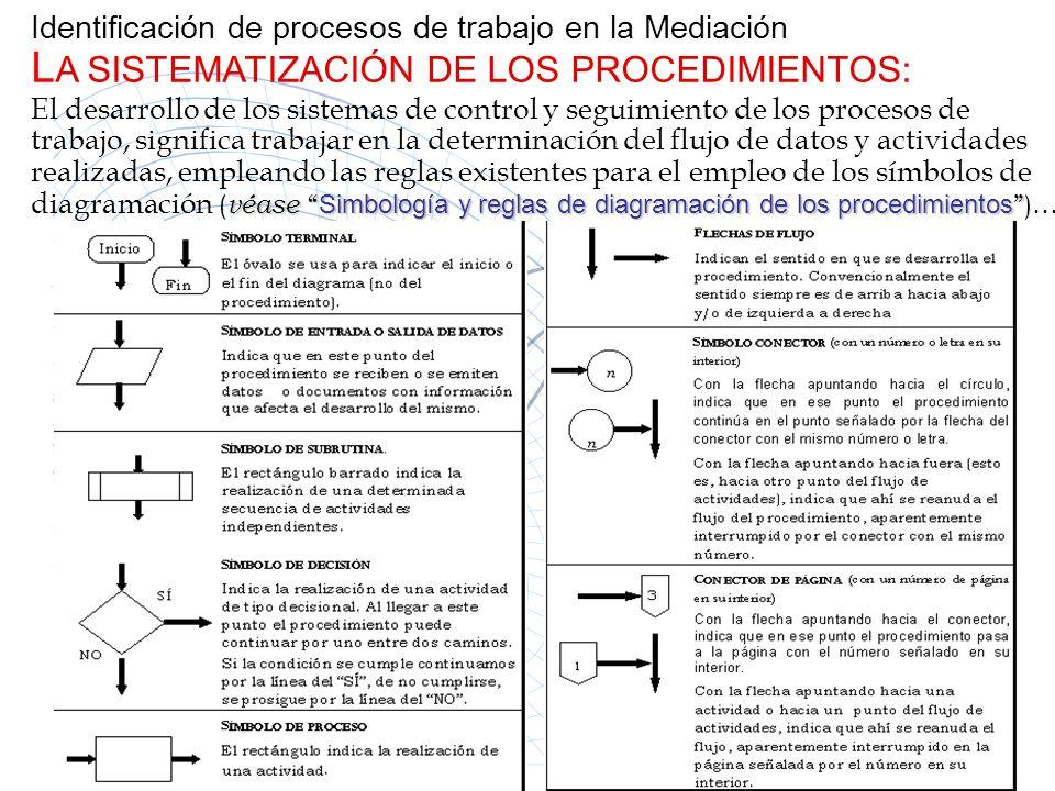 Identificación de procesos de trabajo en la Mediación LA SISTEMATIZACIÓN DE LOS PROCEDIMIENTOS: