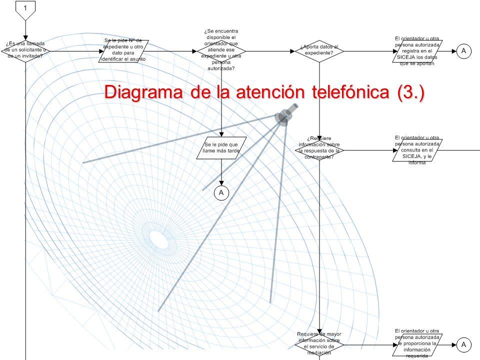 Diagrama de la atención telefónica (3.)