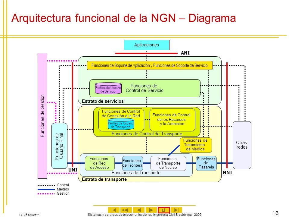 Arquitectura funcional de la NGN – Diagrama
