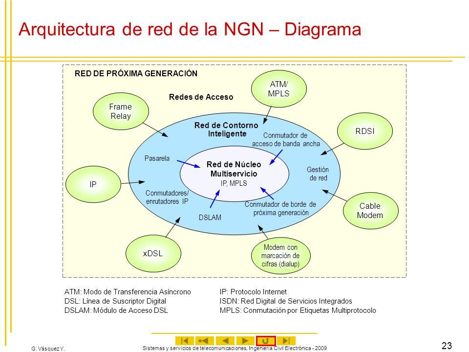 Arquitectura de red de la NGN – Diagrama