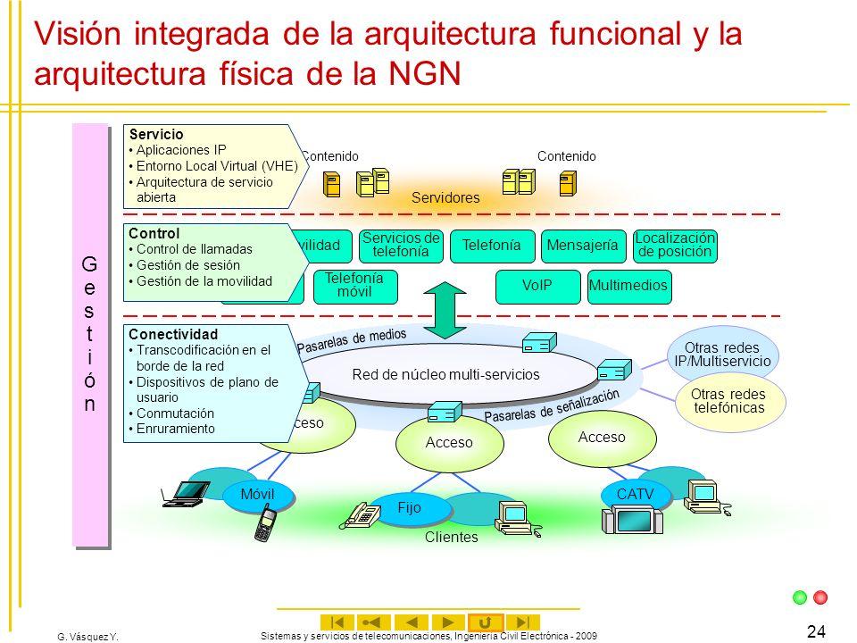 Visión integrada de la arquitectura funcional y la arquitectura física de la NGN