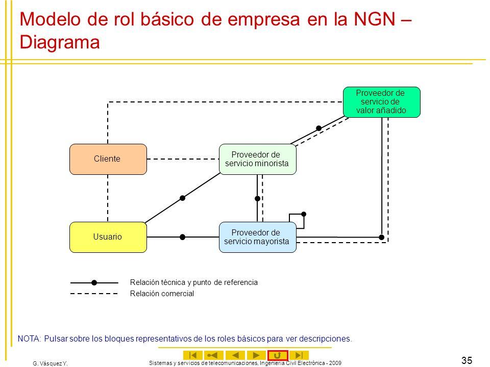 Modelo de rol básico de empresa en la NGN – Diagrama