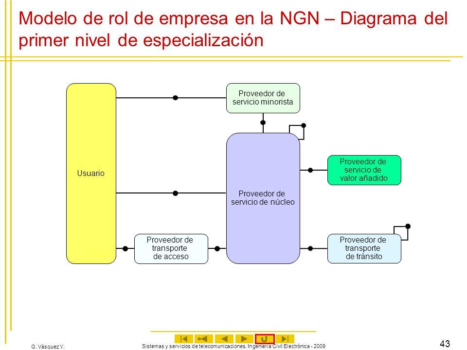 Modelo de rol de empresa en la NGN – Diagrama del primer nivel de especialización