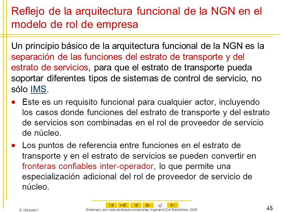 Reflejo de la arquitectura funcional de la NGN en el modelo de rol de empresa