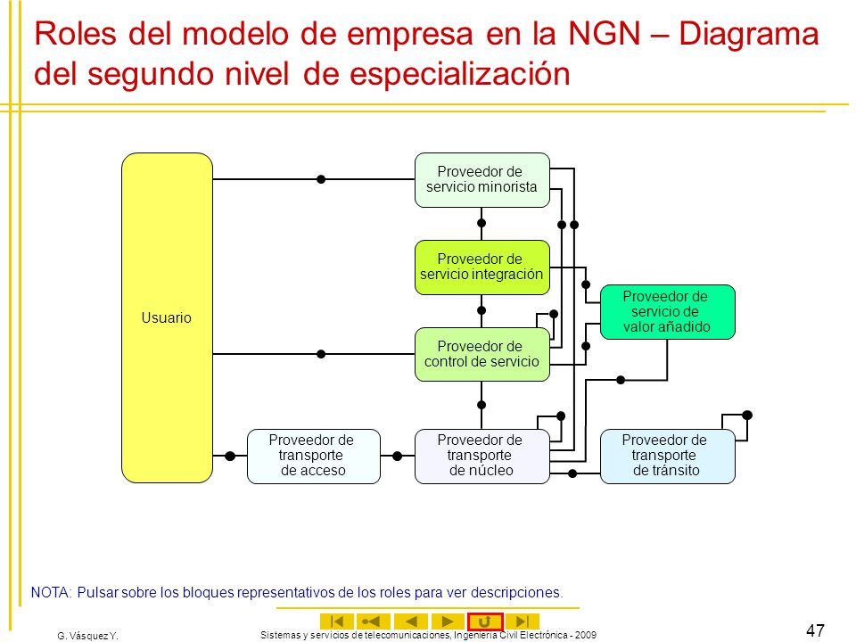 Roles del modelo de empresa en la NGN – Diagrama del segundo nivel de especialización