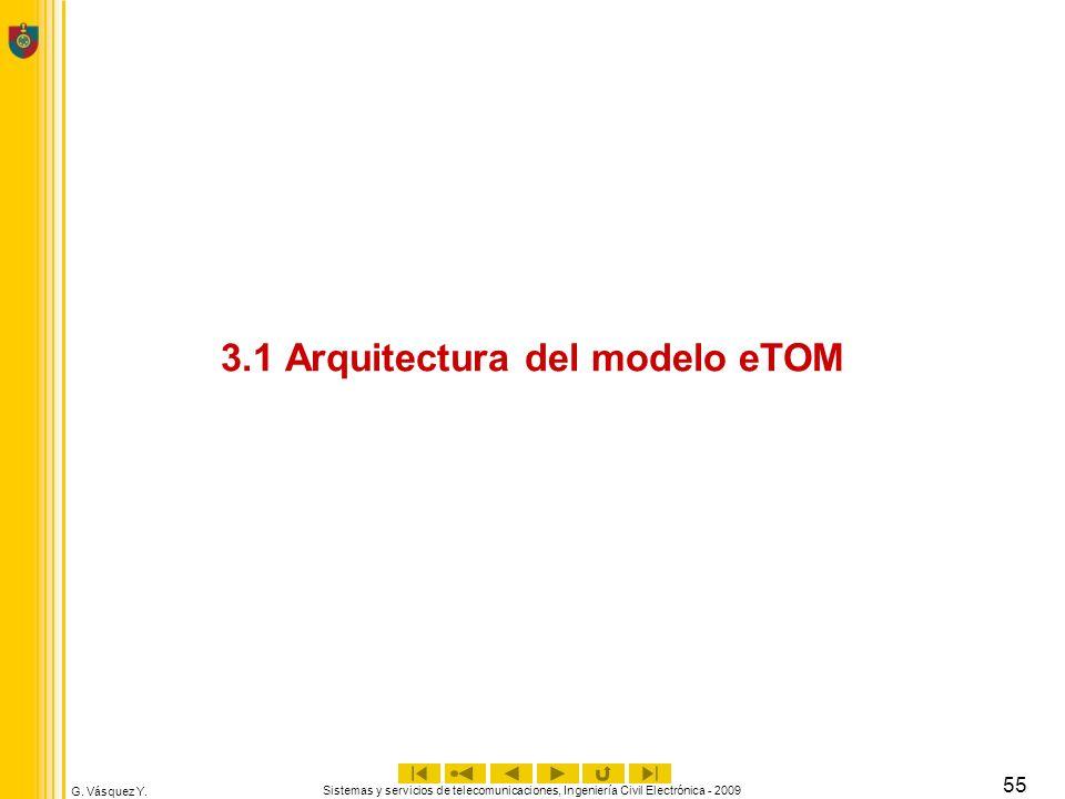 3.1 Arquitectura del modelo eTOM