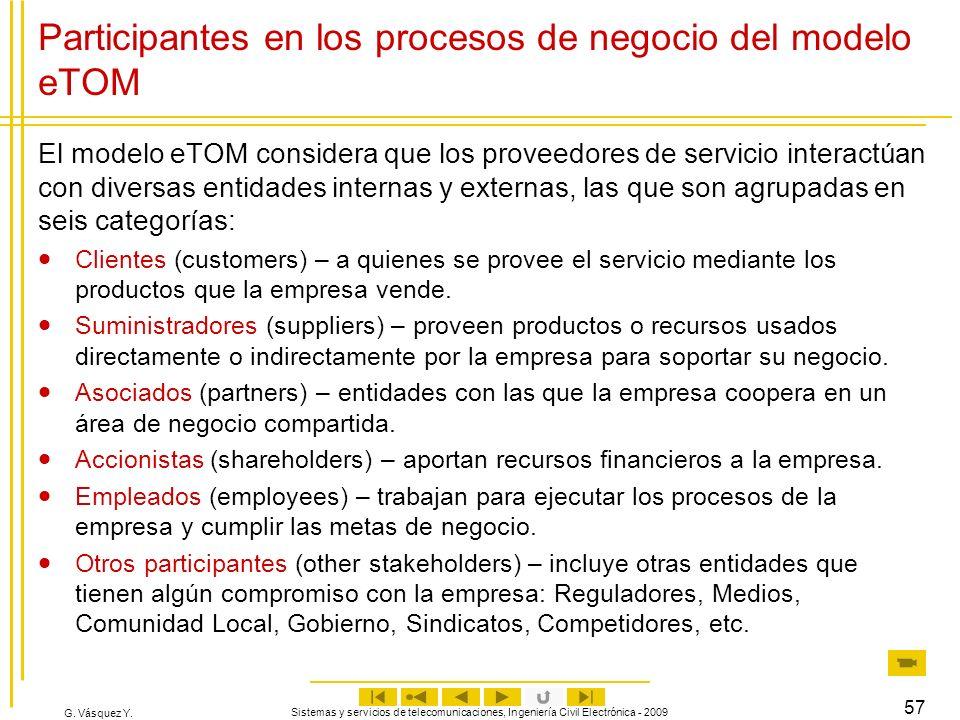 Participantes en los procesos de negocio del modelo eTOM