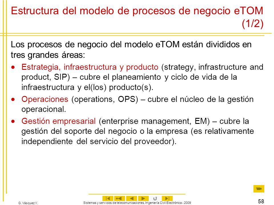 Estructura del modelo de procesos de negocio eTOM (1/2)