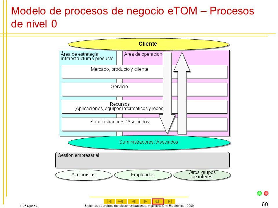 Modelo de procesos de negocio eTOM – Procesos de nivel 0