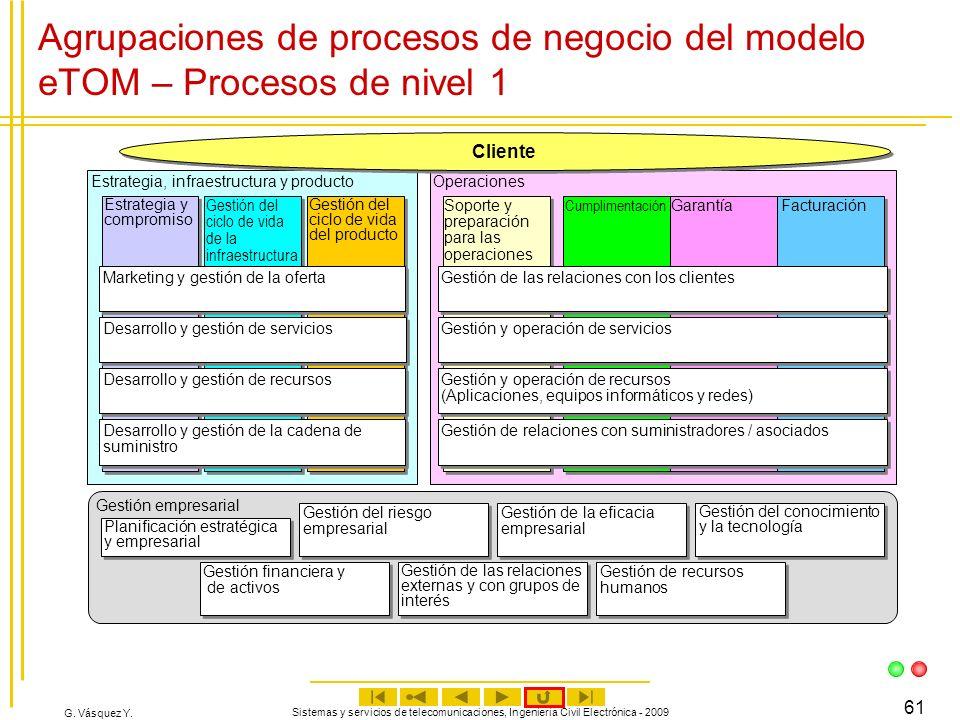 Agrupaciones de procesos de negocio del modelo eTOM – Procesos de nivel 1