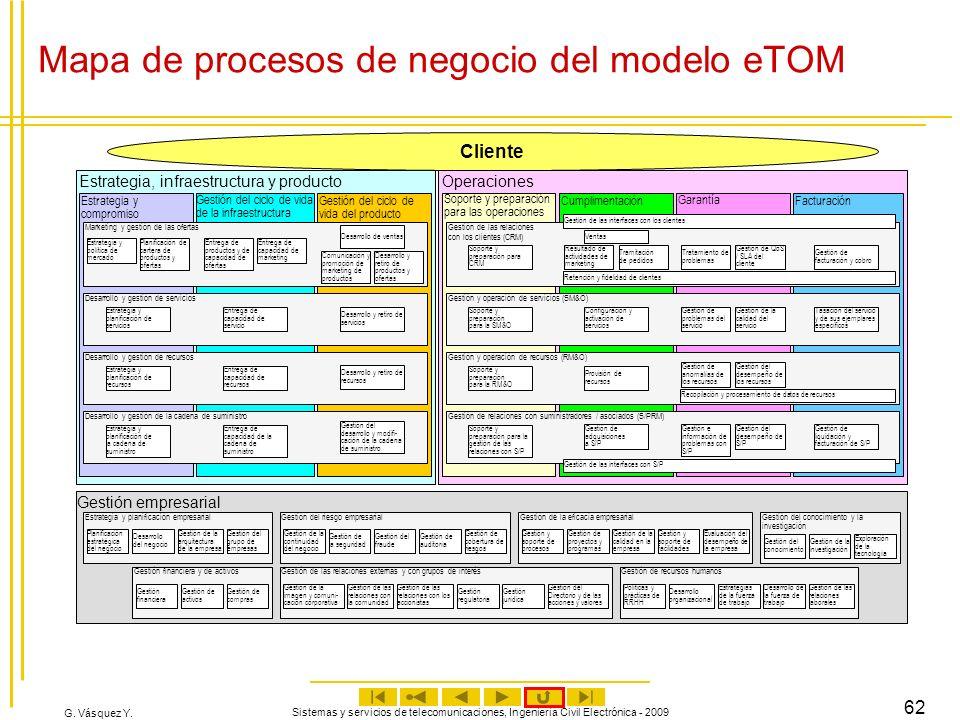 Mapa de procesos de negocio del modelo eTOM