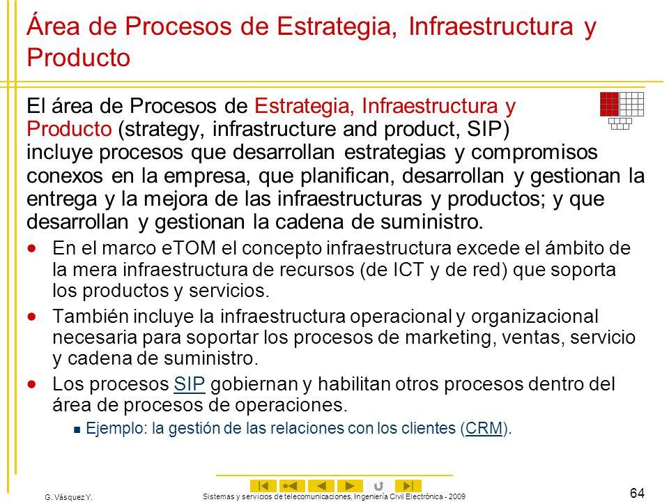 Área de Procesos de Estrategia, Infraestructura y Producto