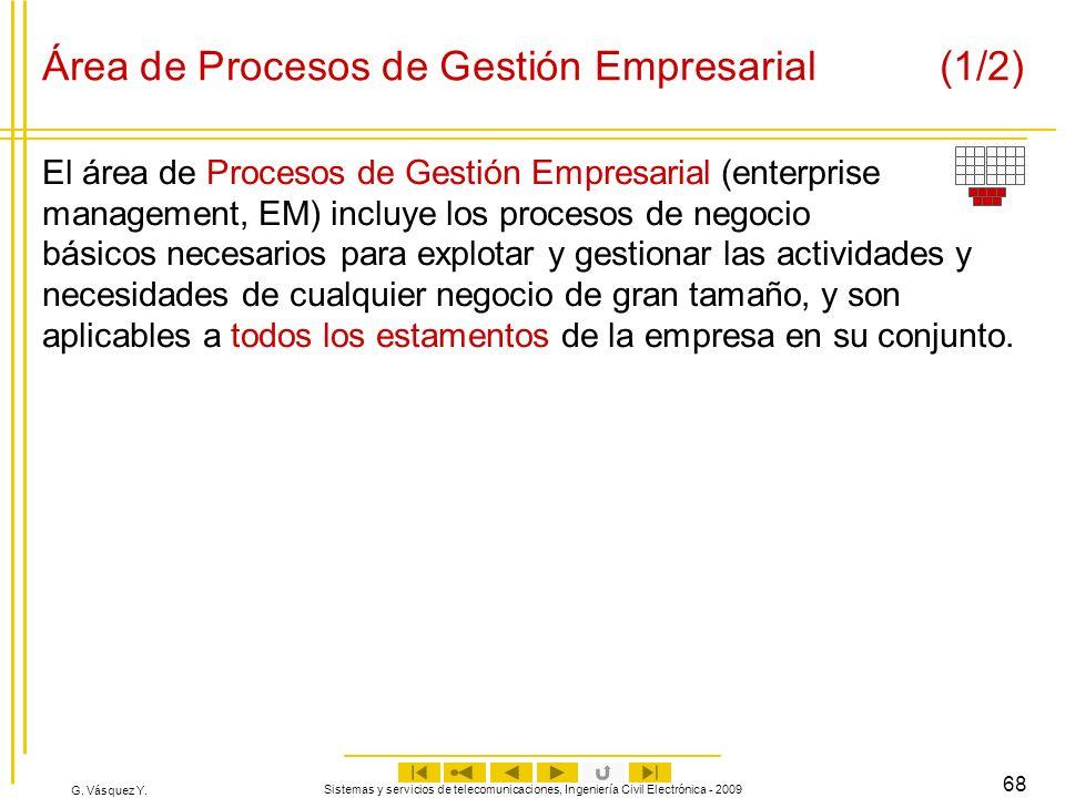 Área de Procesos de Gestión Empresarial (1/2)