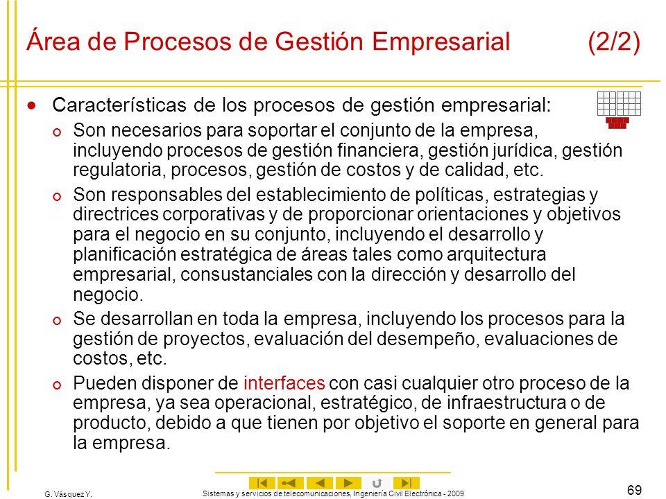 Área de Procesos de Gestión Empresarial (2/2)