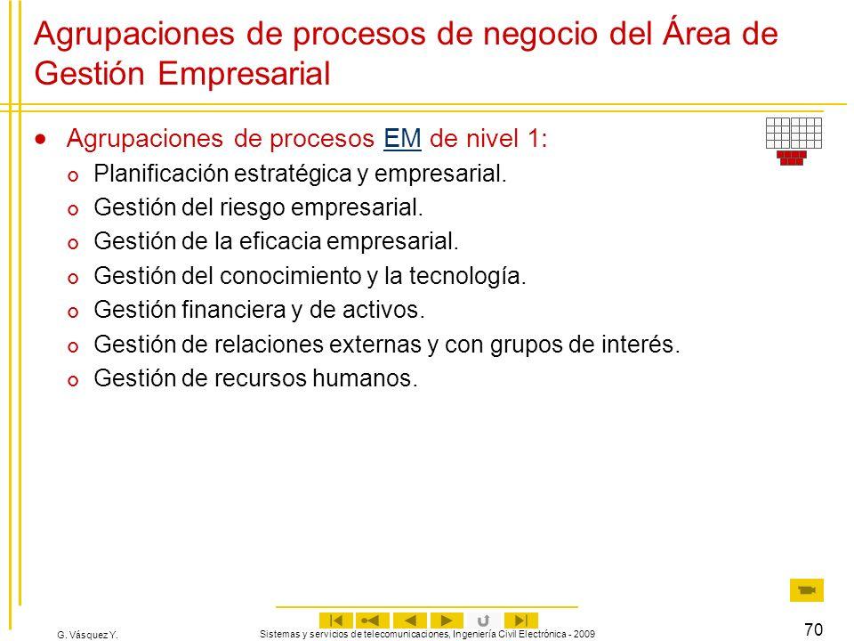 Agrupaciones de procesos de negocio del Área de Gestión Empresarial