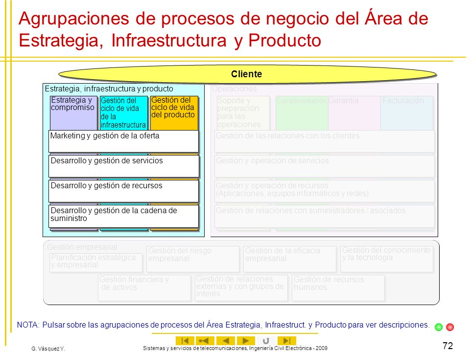 Agrupaciones de procesos de negocio del Área de Estrategia, Infraestructura y Producto