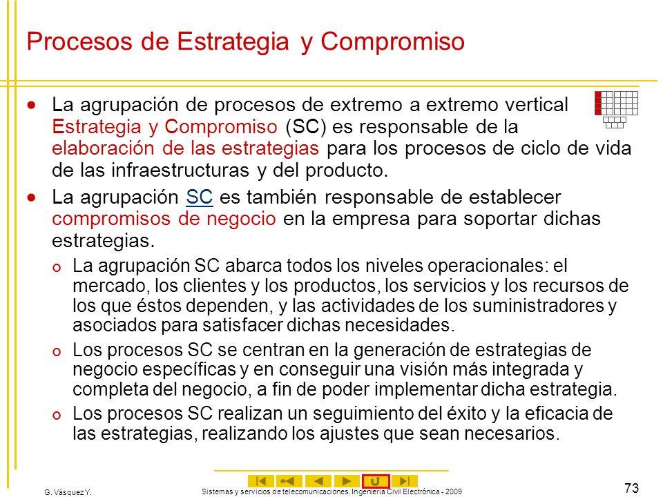 Procesos de Estrategia y Compromiso