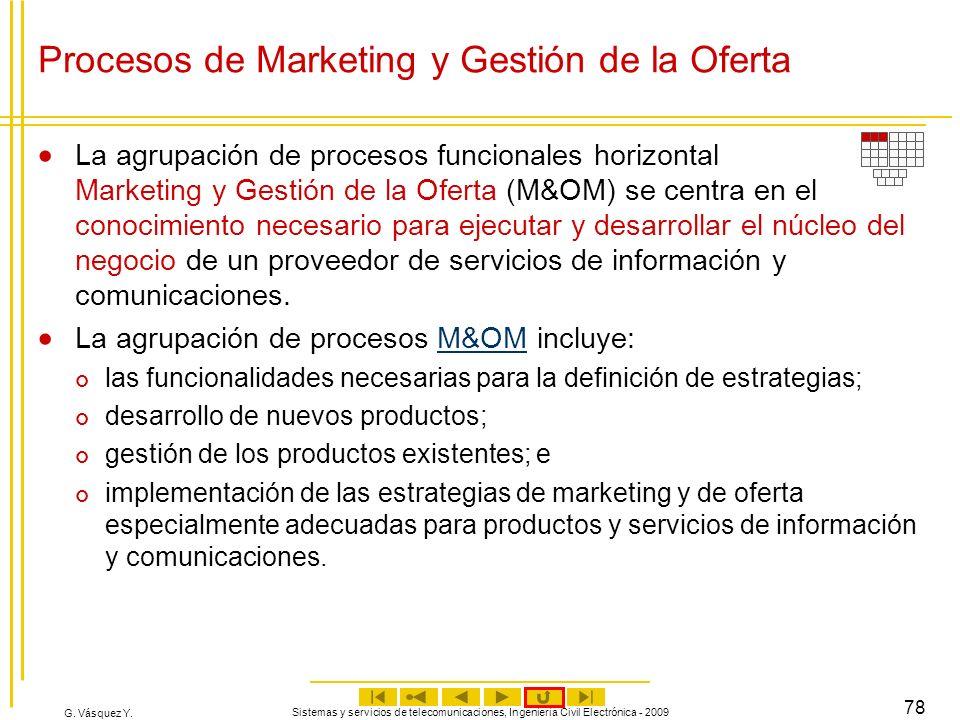 Procesos de Marketing y Gestión de la Oferta