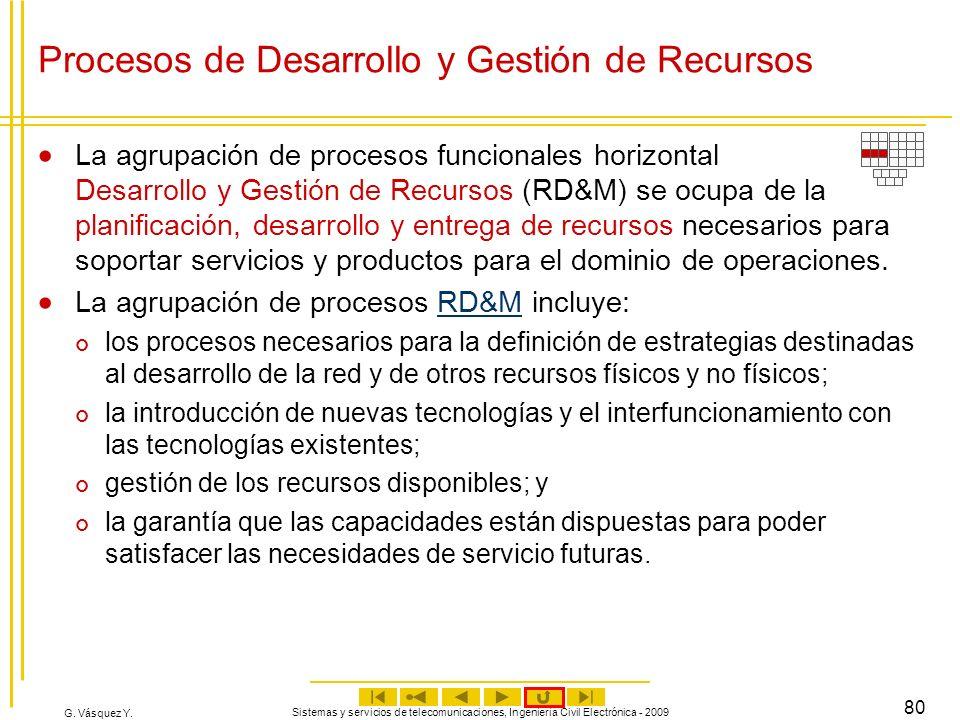 Procesos de Desarrollo y Gestión de Recursos