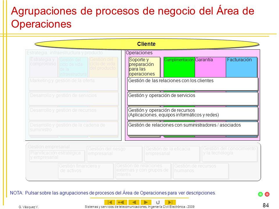 Agrupaciones de procesos de negocio del Área de Operaciones