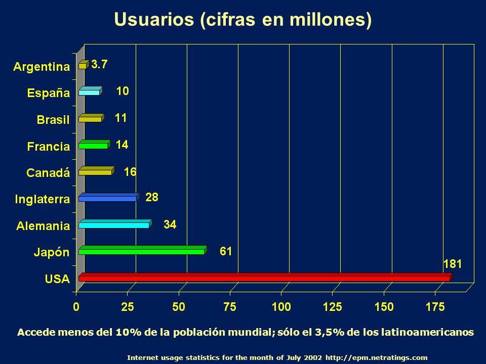 Usuarios (cifras en millones)