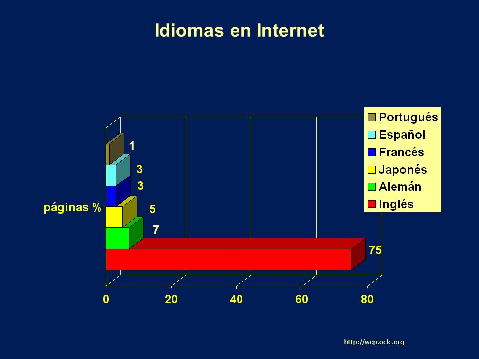 Idiomas en Internet 1 7 http://wcp.oclc.org