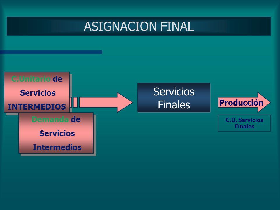 ASIGNACION FINAL Servicios Finales C.Unitario de Servicios INTERMEDIOS