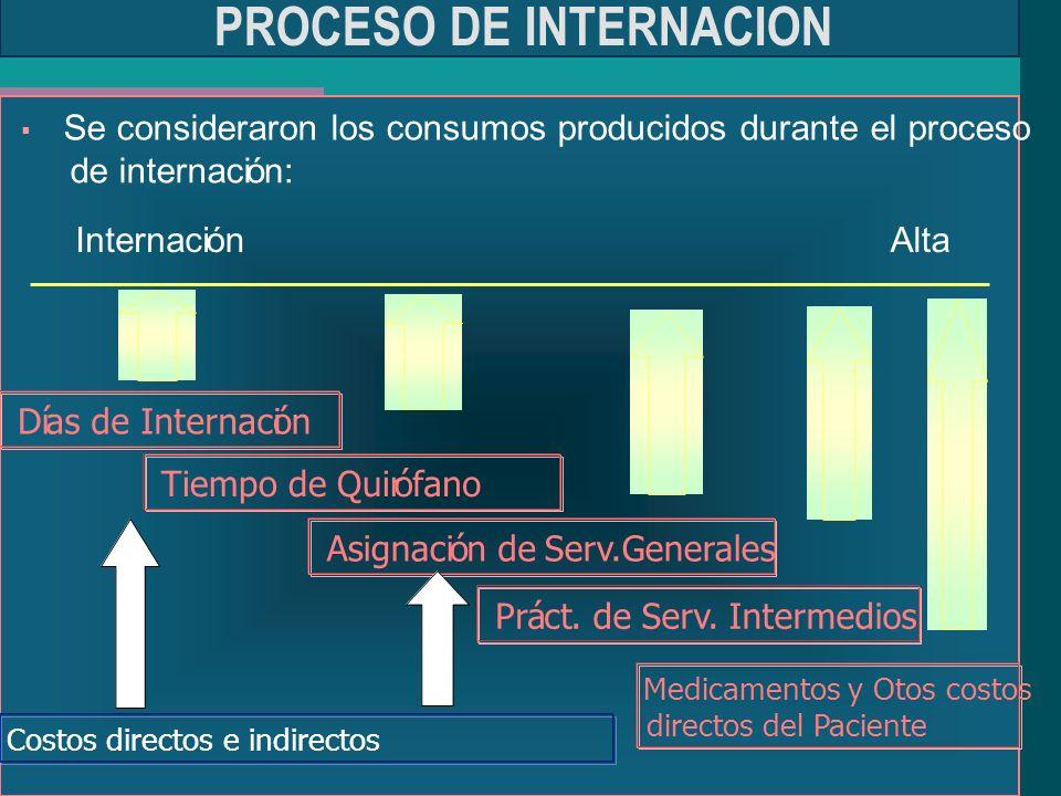 PROCESO DE INTERNACION