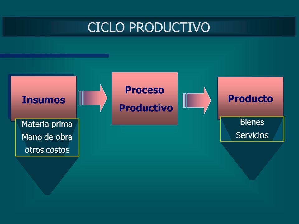 CICLO PRODUCTIVO Proceso Insumos Producto Productivo Insumos Bienes