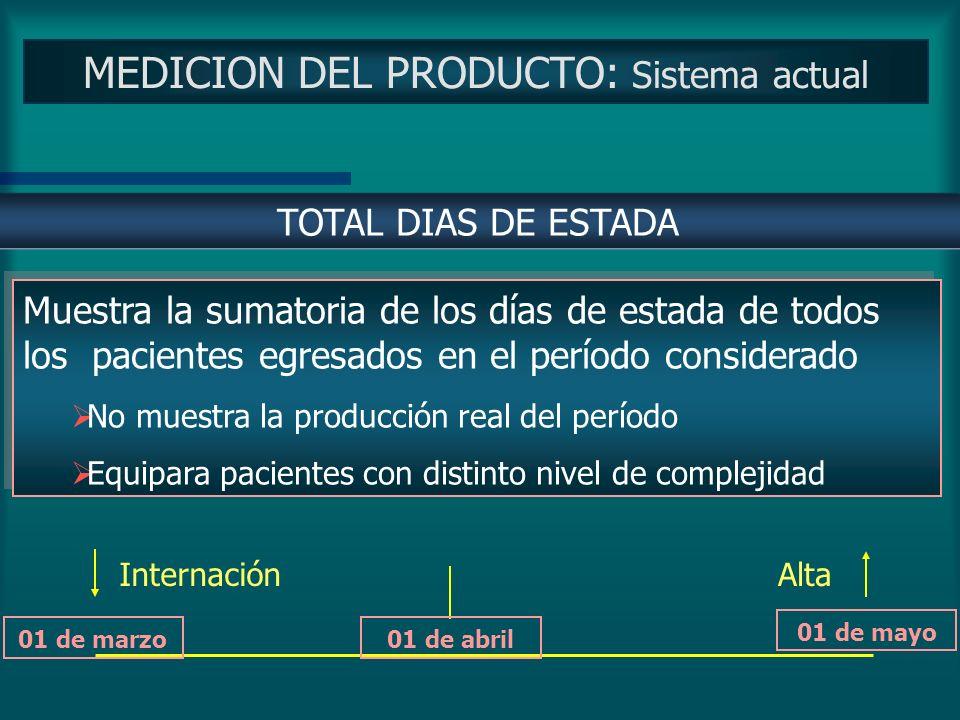 MEDICION DEL PRODUCTO: Sistema actual