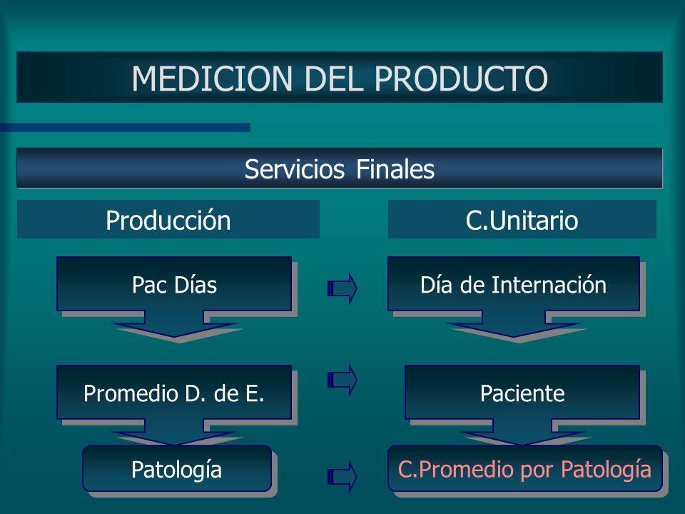 C.Promedio por Patología