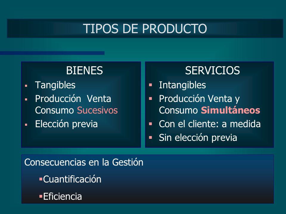 TIPOS DE PRODUCTO BIENES SERVICIOS Tangibles
