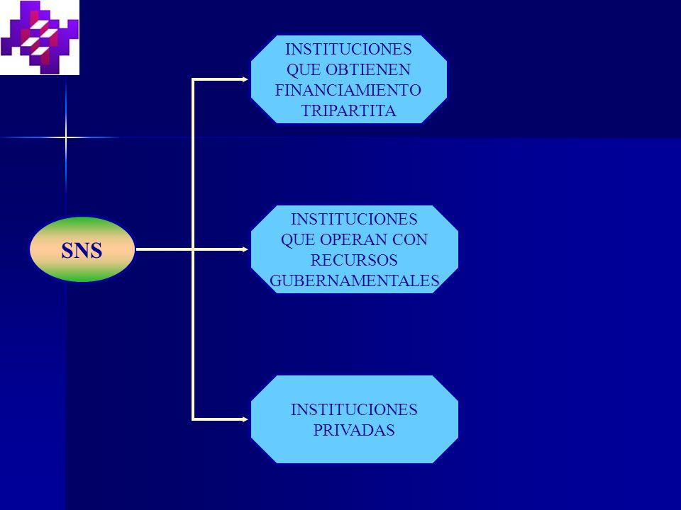 SNS INSTITUCIONES QUE OBTIENEN FINANCIAMIENTO TRIPARTITA INSTITUCIONES