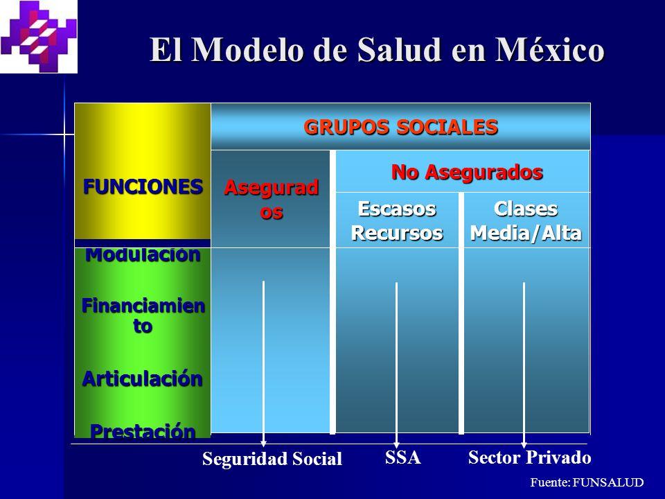 El Modelo de Salud en México
